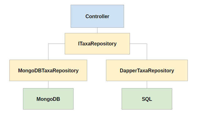 Repository Pattern com Dapper SQL e MongoDB